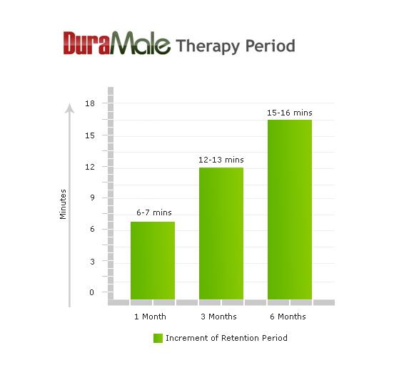 duramale therapy period